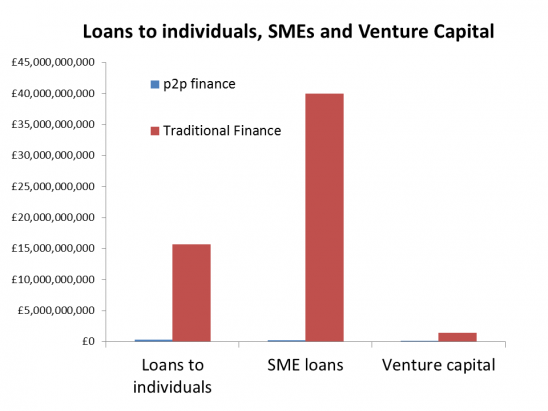 What is the market size of peer to peer finance ?