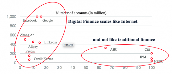 Why Finance is becoming Hyperscalable