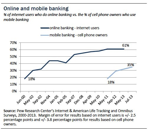 Growth of online banking - with permission from Pew Research