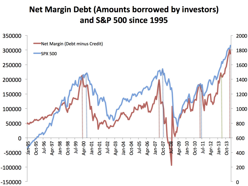From NYSE (Net Margin Debt) and St Louis Fed (S&P 500)