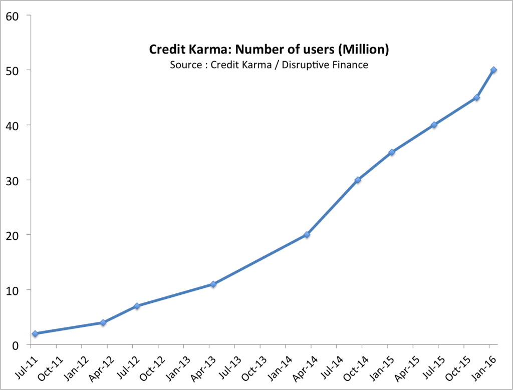 Credit Karma has acquired 50 million users in 5 years