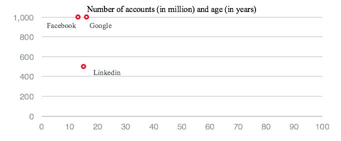 Internet companies hyper scale